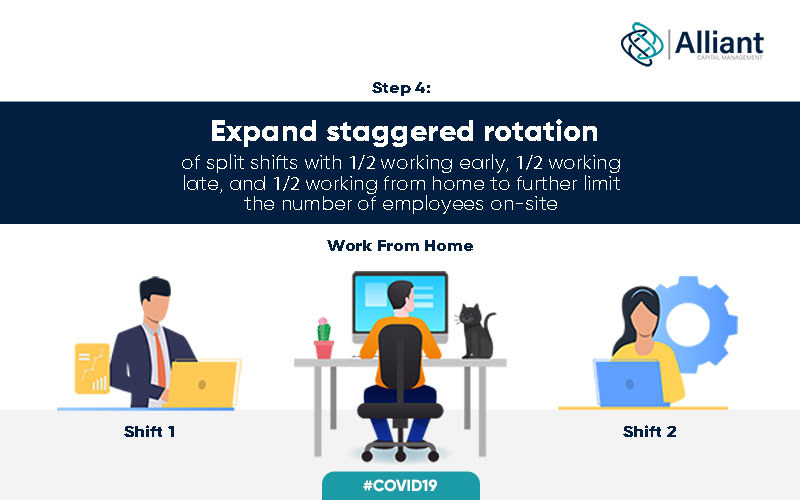 A representation of office staff working in different staggered rotation of split shifts with 1/2 working early, 1/2 working late, and 1/2 working from home to further limit the number of employees on site